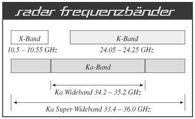 Frequenzbänder Radarmessung